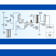 Configuration of water purification systems in the laboratory